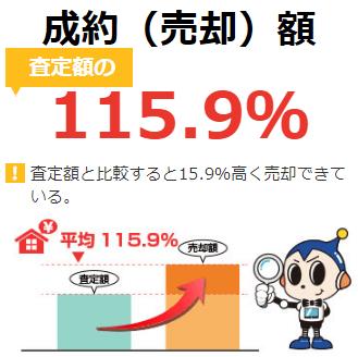 スマイスター経由の売却だと、成約額は査定額の115.9%